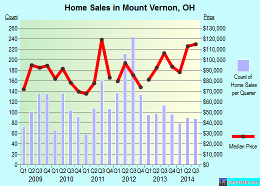 Mount Vernon,OH index of house prices