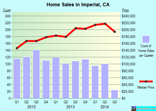 Imperial,CA real estate house value index trend