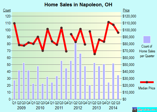Napoleon,OH real estate house value index trend