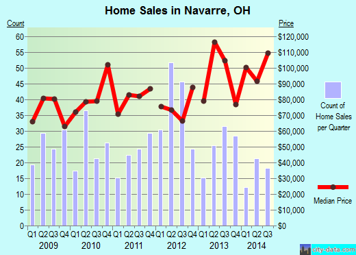 Navarre,OH real estate house value index trend