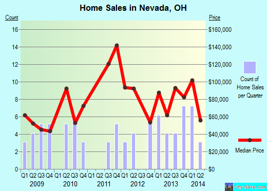 Nevada,OH real estate house value index trend