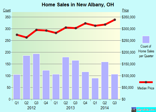 New Albany,OH real estate house value index trend
