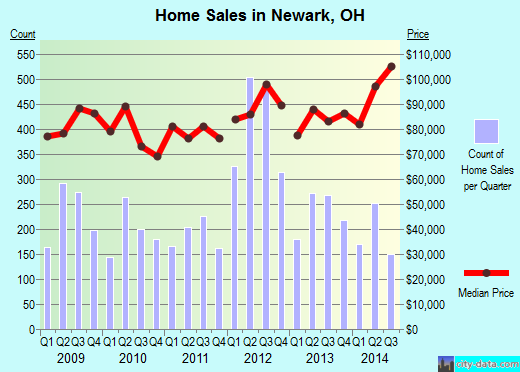 Newark,OH real estate house value index trend