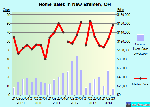 New Bremen,OH real estate house value index trend