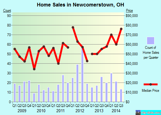 Newcomerstown,OH real estate house value index trend