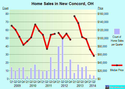 New Concord,OH real estate house value index trend