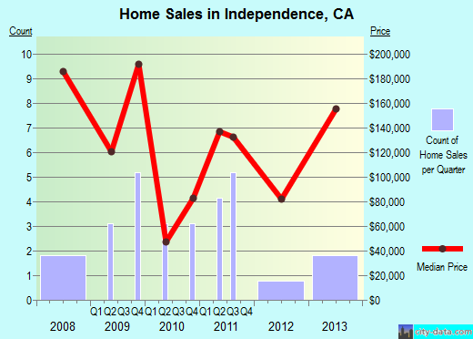 Independence,CA real estate house value index trend