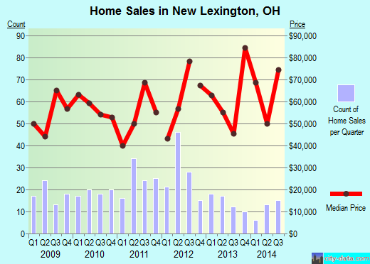New Lexington,OH real estate house value index trend
