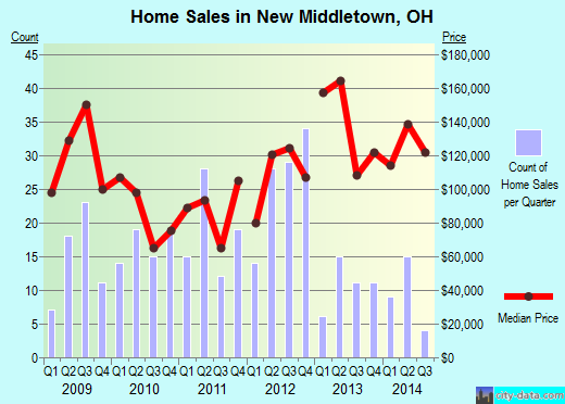 New Middletown,OH real estate house value index trend