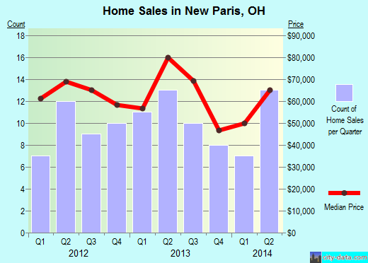 New Paris,OH real estate house value index trend