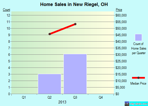 New Riegel,OH real estate house value index trend