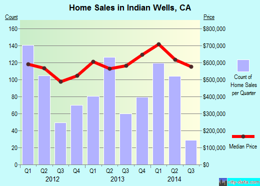Indian Wells,CA real estate house value index trend