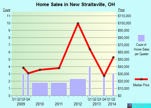 New Straitsville,OH real estate house value index trend