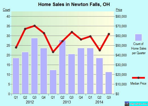Newton Falls,OH real estate house value index trend