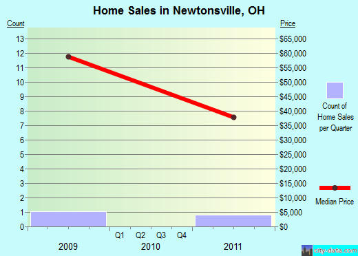 Newtonsville,OH real estate house value index trend
