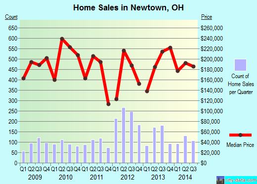 Newtown,OH real estate house value index trend