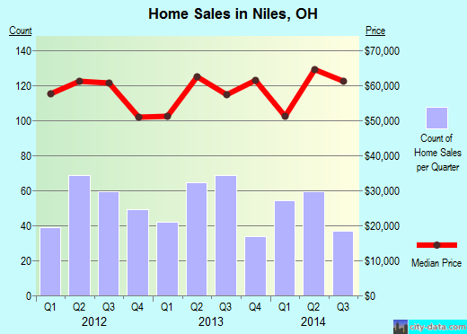 Niles,OH real estate house value index trend