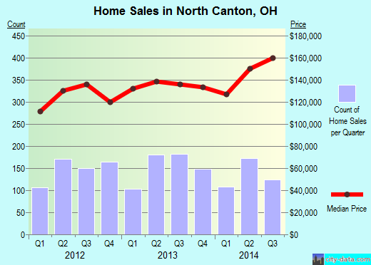 North Canton,OH real estate house value index trend