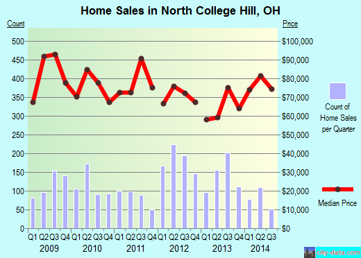 North College Hill,OH real estate house value index trend