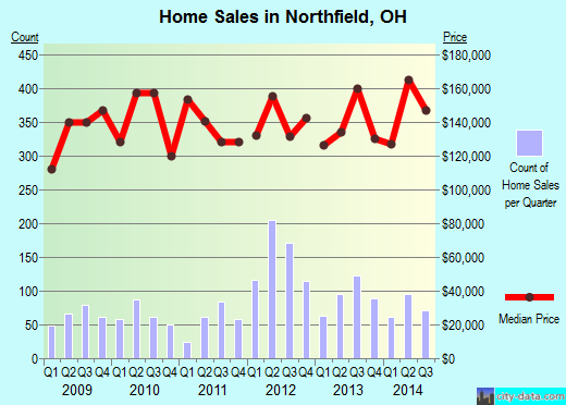 Northfield,OH real estate house value index trend