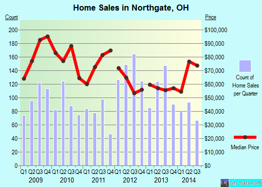 Northgate,OH real estate house value index trend
