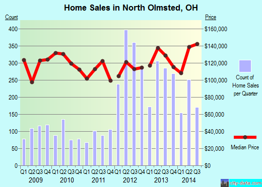 North Olmsted, OH index of house prices
