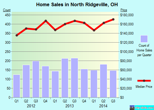North Ridgeville,OH real estate house value index trend
