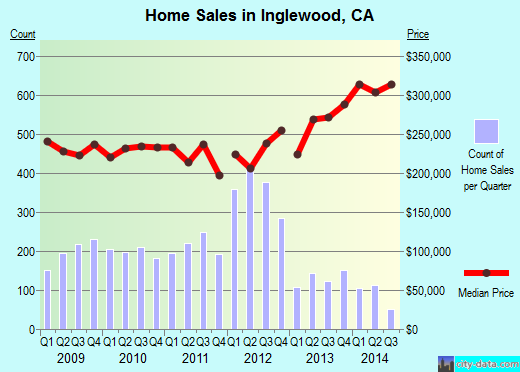 Inglewood,CA real estate house value index trend