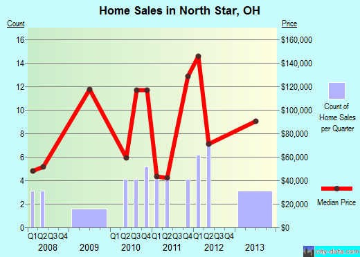 North Star,OH real estate house value index trend