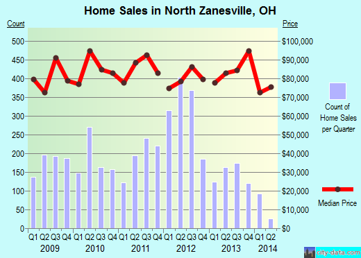 North Zanesville,OH real estate house value index trend