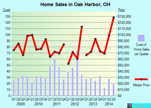 Oak Harbor,OH real estate house value index trend