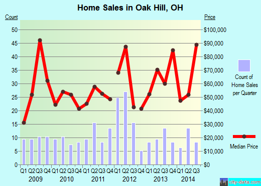 Oak Hill,OH real estate house value index trend