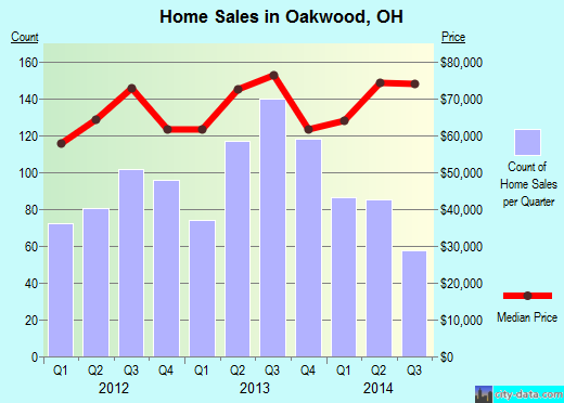 Oakwood,OH real estate house value index trend