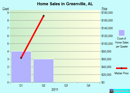Greenville,AL real estate house value index trend