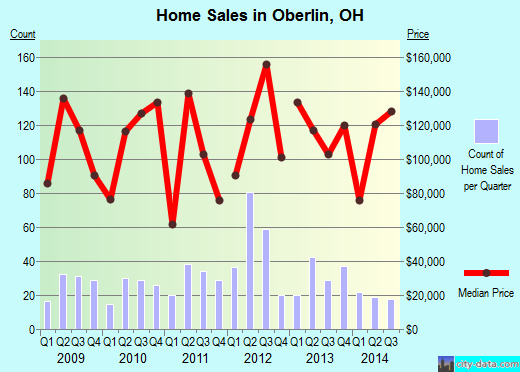 Oberlin,OH real estate house value index trend
