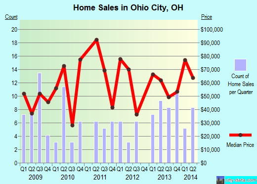Ohio City,OH real estate house value index trend