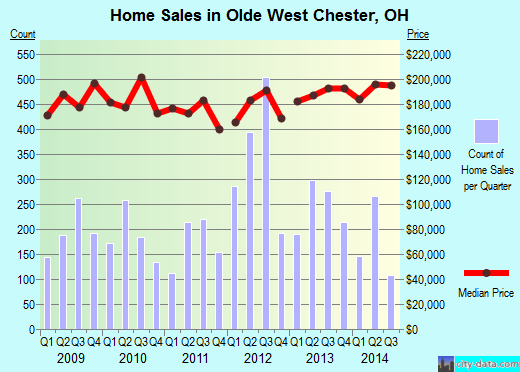 Olde West Chester,OH real estate house value index trend