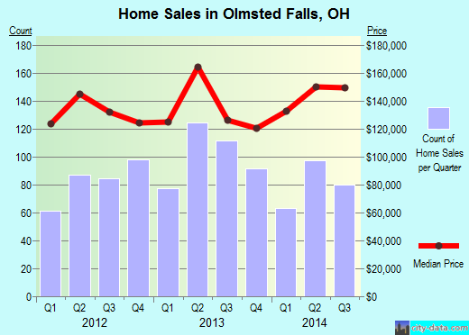 Olmsted Falls,OH real estate house value index trend