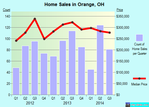 Orange,OH real estate house value index trend