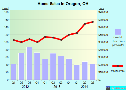 Oregon,OH real estate house value index trend