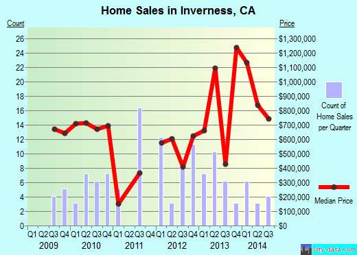 Inverness,CA real estate house value index trend