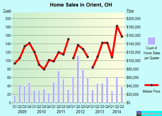 Orient,OH real estate house value index trend