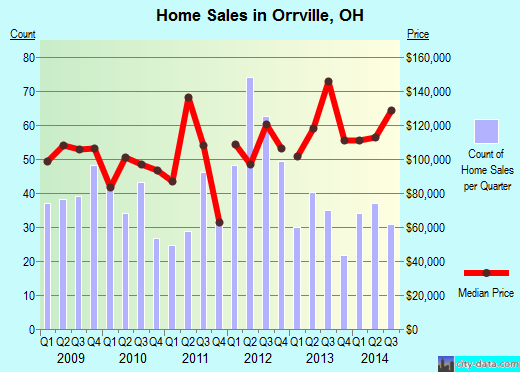 Orrville,OH real estate house value index trend