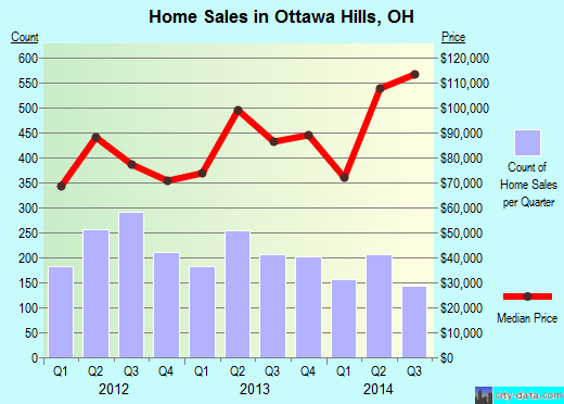 Ottawa Hills,OH real estate house value index trend
