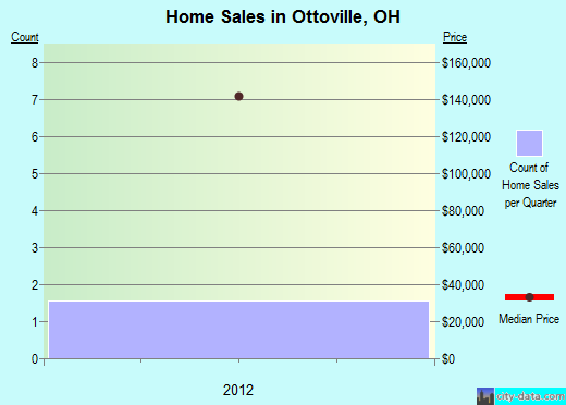 Ottoville,OH real estate house value index trend