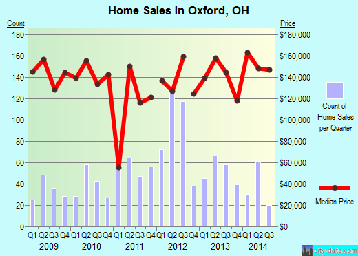 Oxford,OH real estate house value index trend
