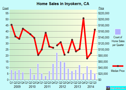 Inyokern,CA real estate house value index trend