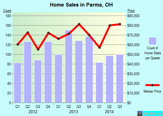 Parma,OH real estate house value index trend