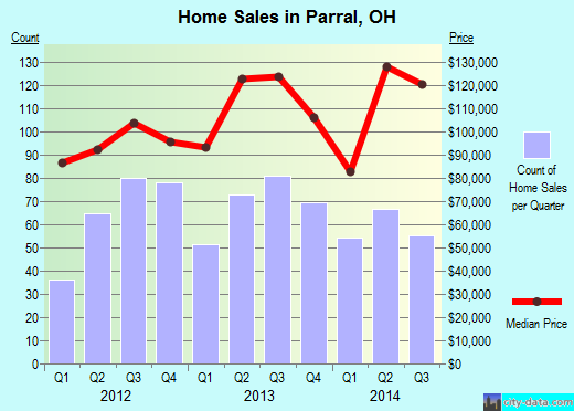 Parral,OH real estate house value index trend
