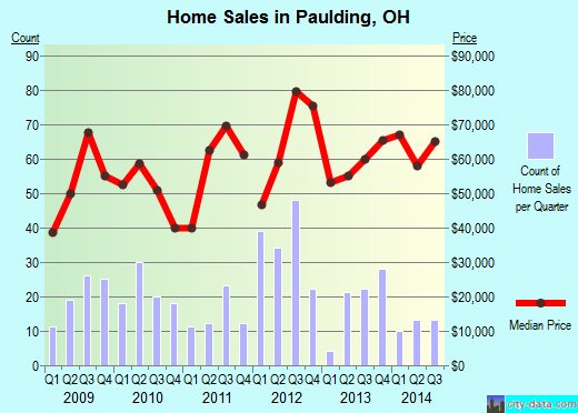 Paulding,OH real estate house value index trend